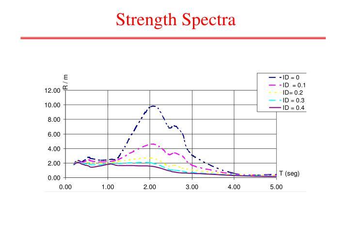 Strength Spectra