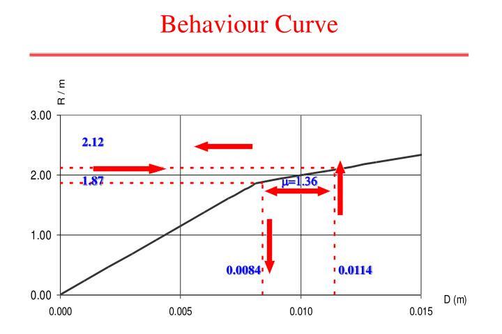 Behaviour Curve
