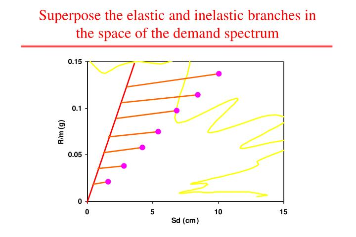 Superpose the elastic and inelastic branches in the space of the demand spectrum