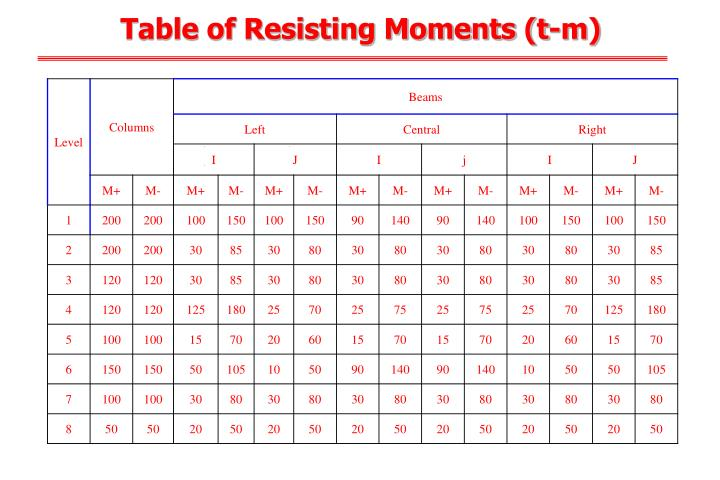 Table of Resisting Moments (t-m)