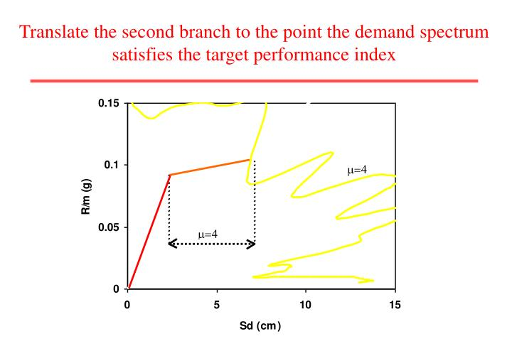 Translate the second branch to the point the demand spectrum satisfies the target performance index