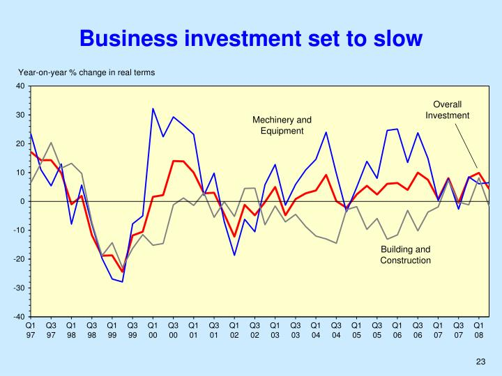 Business investment set to slow