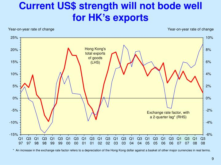 Current US$ strength will not bode well for HK's exports