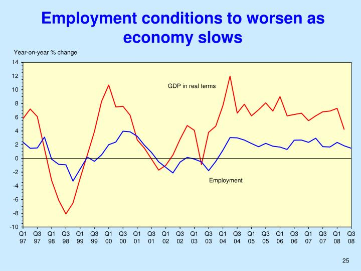 Employment conditions to worsen as economy slows