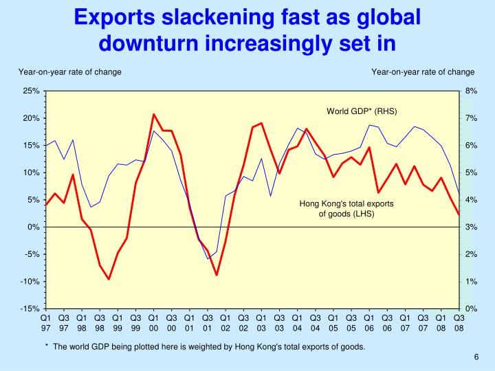 Exports slackening fast as global downturn increasingly set in