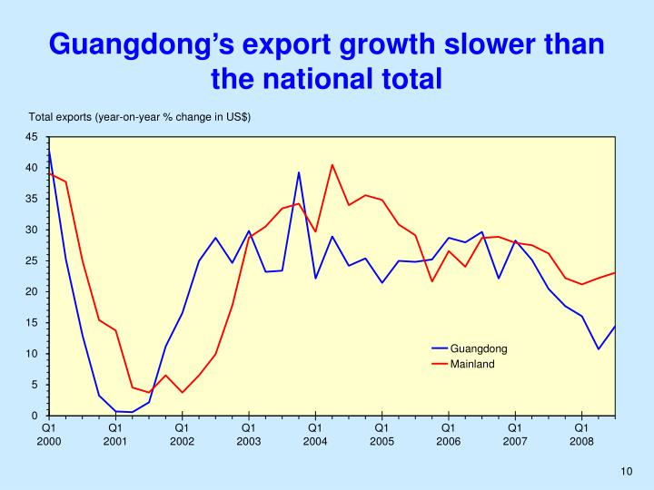 Guangdong's export growth slower than the national total