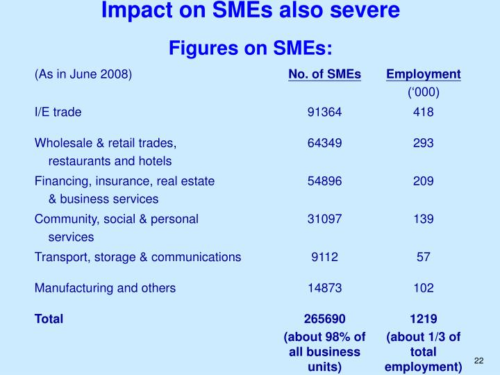 Impact on SMEs also severe