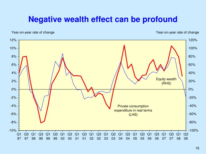 Negative wealth effect can be profound