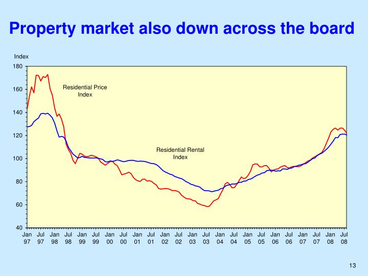 Property market also down across the board