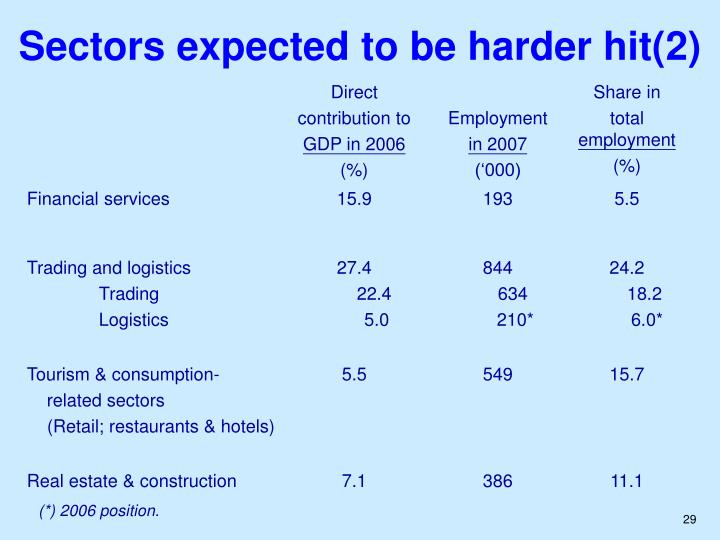 Sectors expected to be harder hit(2)