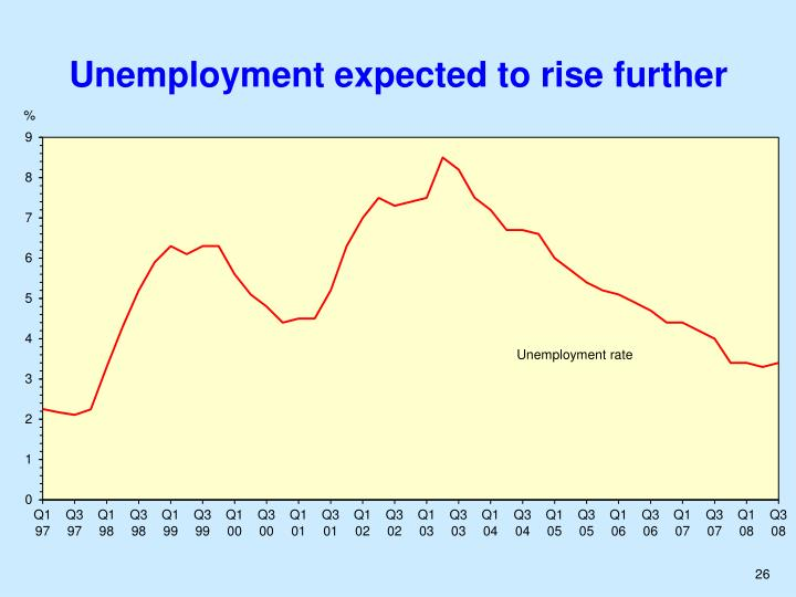Unemployment expected to rise further