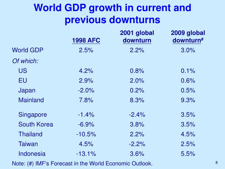 World GDP growth in current and previous downturns