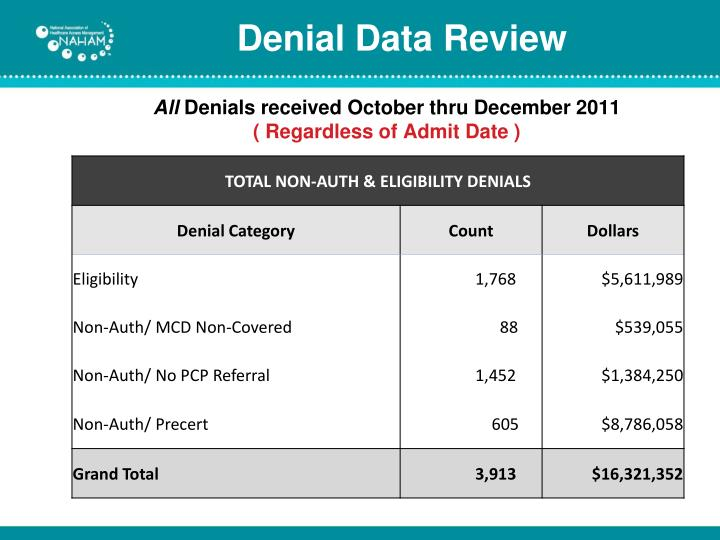 Denial Data Review