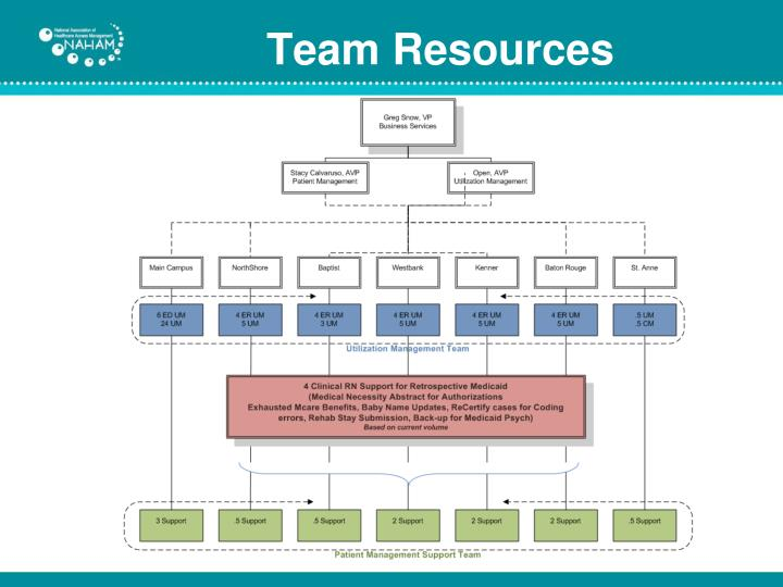 Team Resources