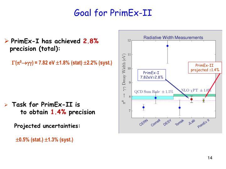 Goal for PrimEx-II