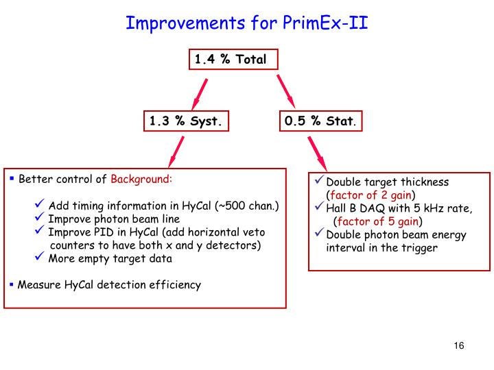 Improvements for PrimEx-II