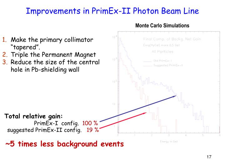 Improvements in PrimEx-II Photon Beam Line