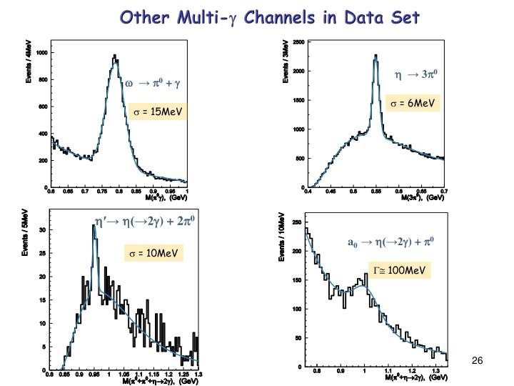 Other Multi- Channels in Data Set