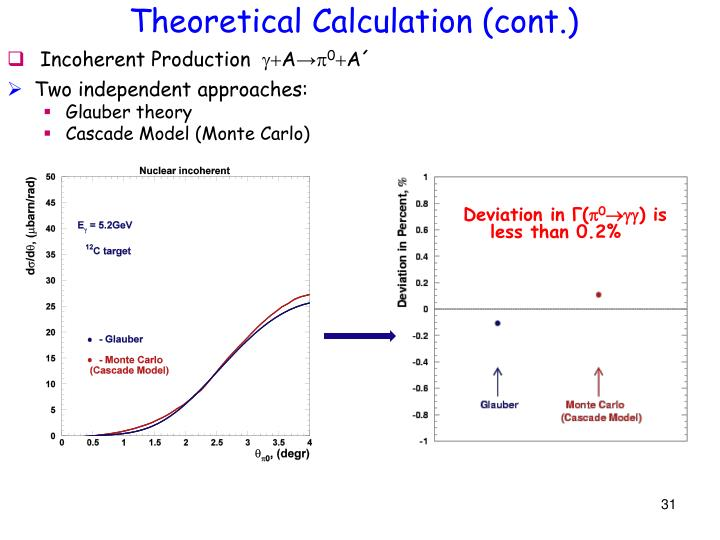 Theoretical Calculation (cont.)