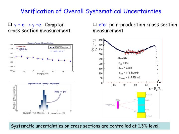 Verification of Overall Systematical Uncertainties