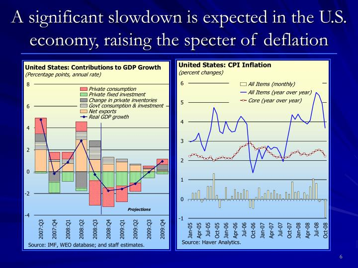 A significant slowdown is expected in the U.S. economy, raising the specter of deflation