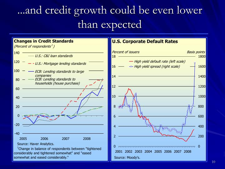 ...and credit growth could be even lower than expected