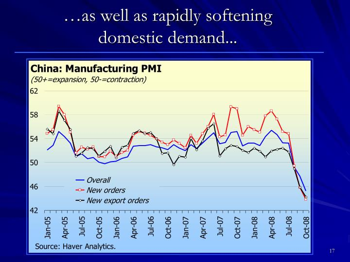 …as well as rapidly softening domestic demand...
