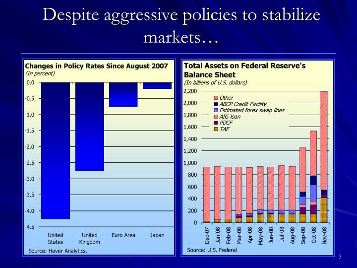 Despite aggressive policies to stabilize markets…