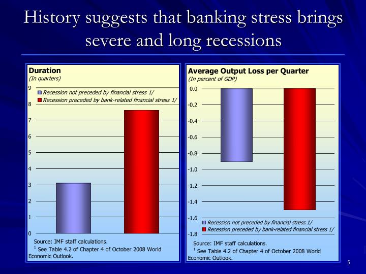 History suggests that banking stress brings severe and long recessions