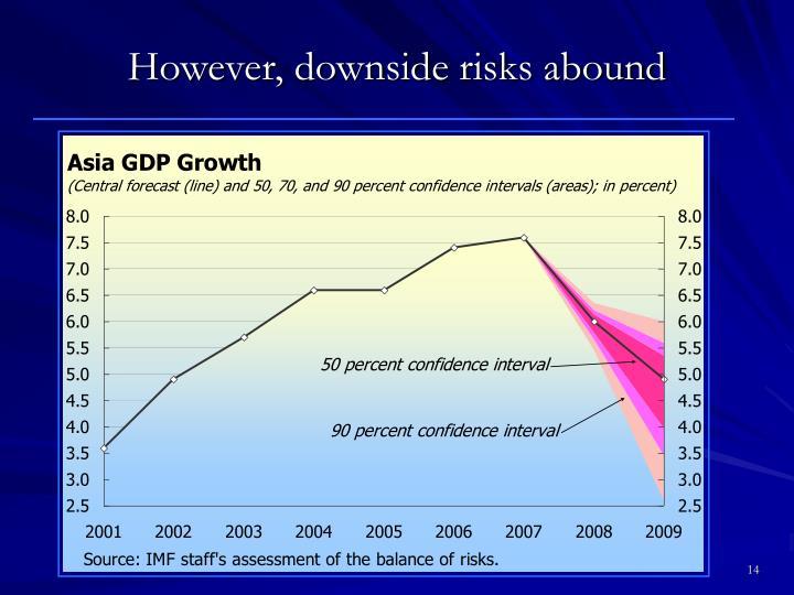 However, downside risks abound