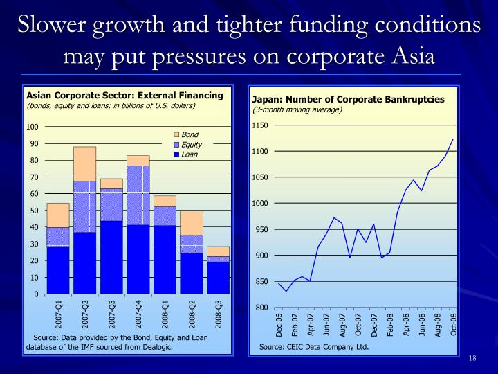 Slower growth and tighter funding conditions may put pressures on corporate Asia
