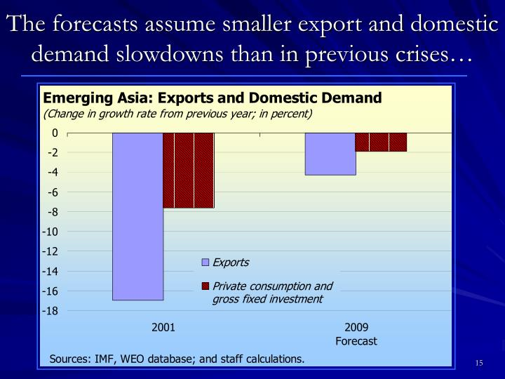 The forecasts assume smaller export and domestic demand slowdowns than in previous crises…
