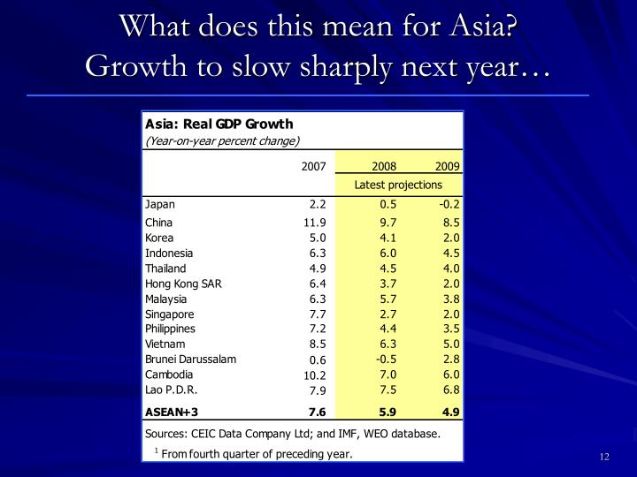 What does this mean for Asia?