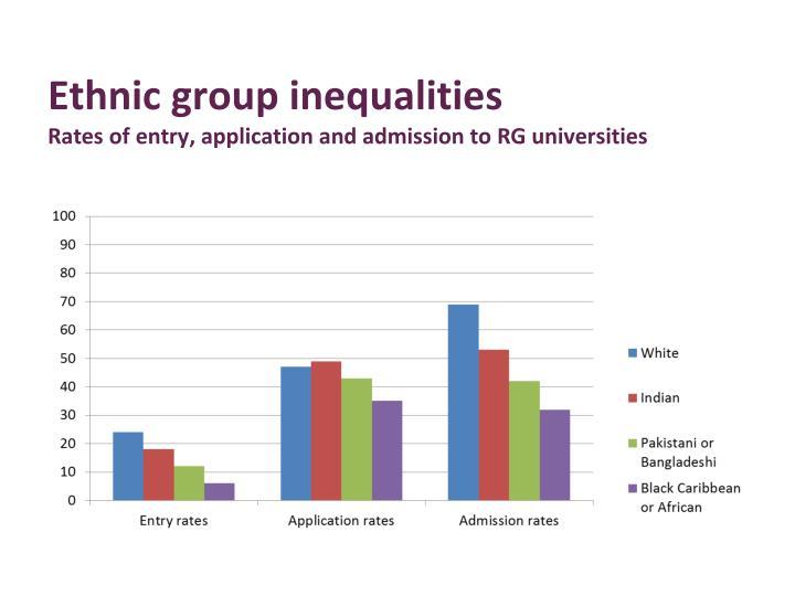 Ethnic group inequalities