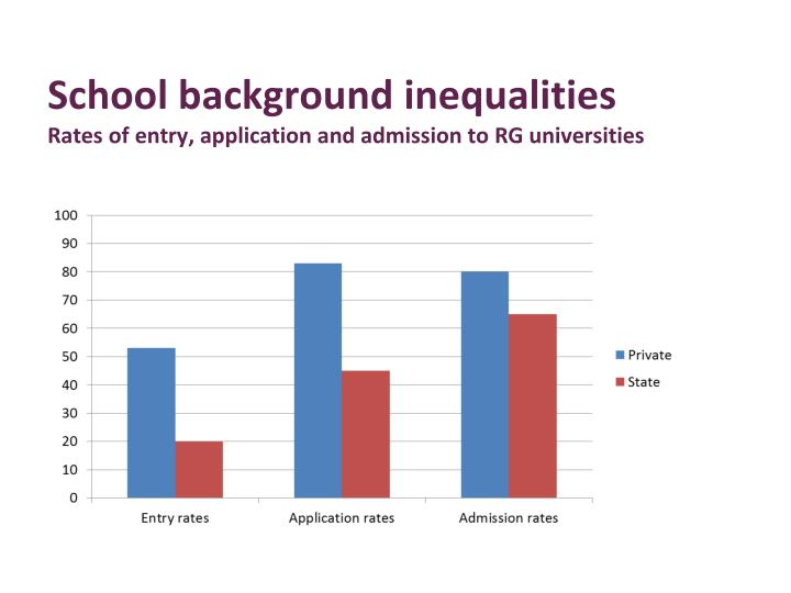 School background inequalities