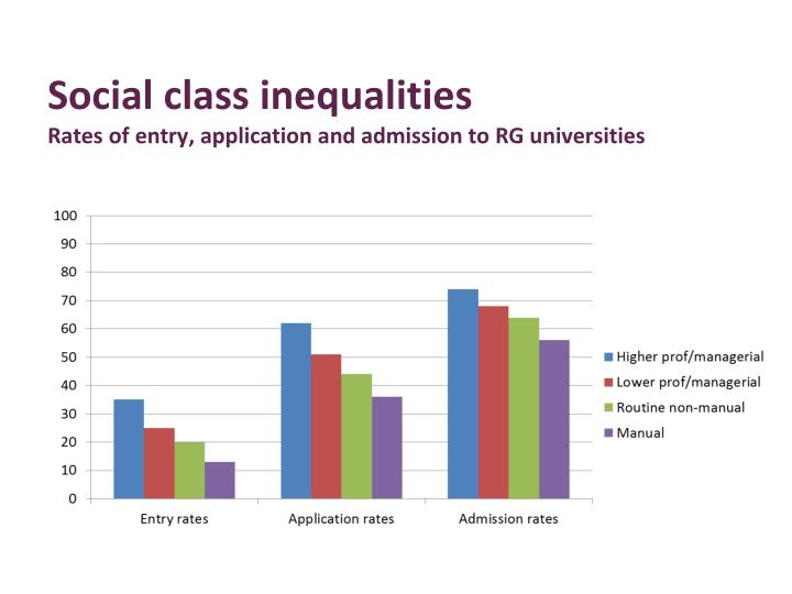 Social class inequalities