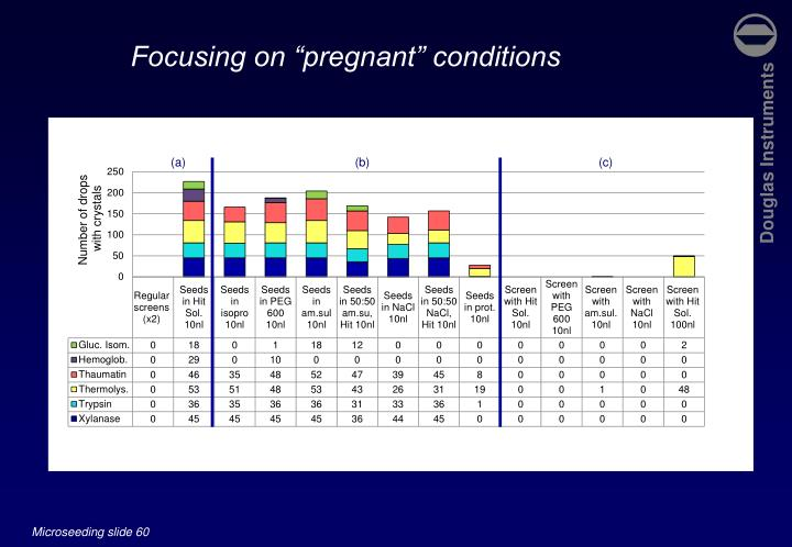 """Focusing on """"pregnant"""" conditions"""