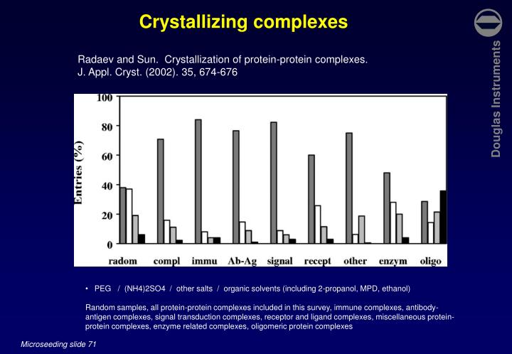 Crystallizing complexes