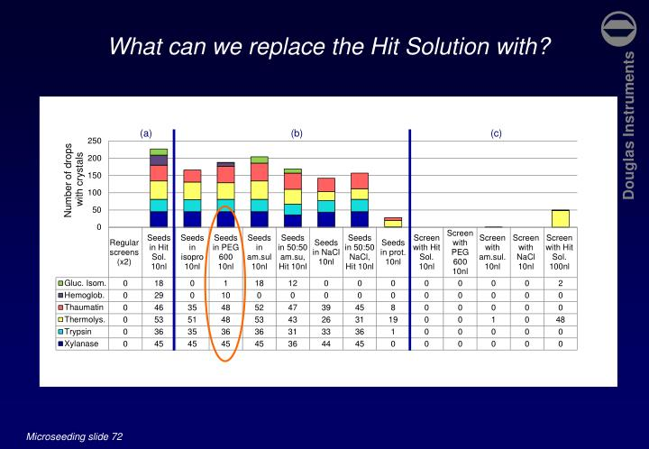 What can we replace the Hit Solution with?