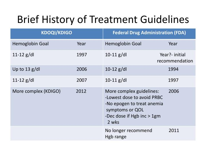 Brief History of Treatment Guidelines