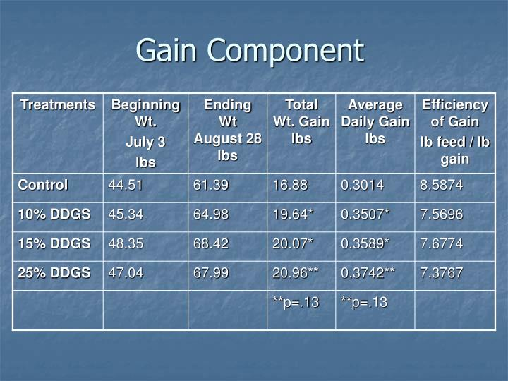 Gain Component