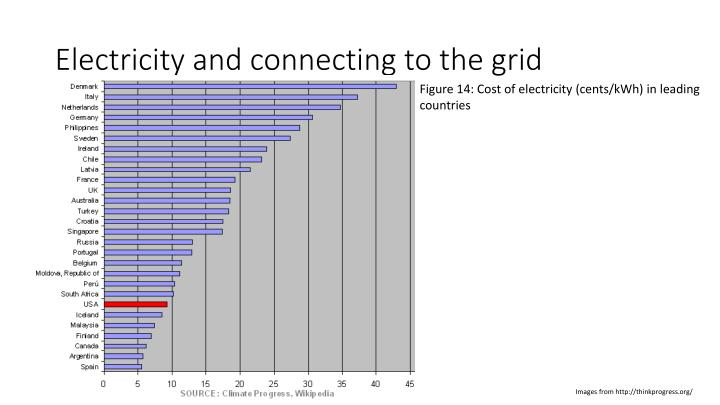 Electricity and connecting to the grid