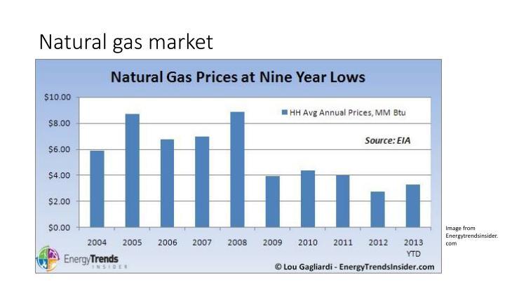 Natural gas market