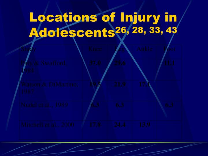 Locations of Injury in Adolescents