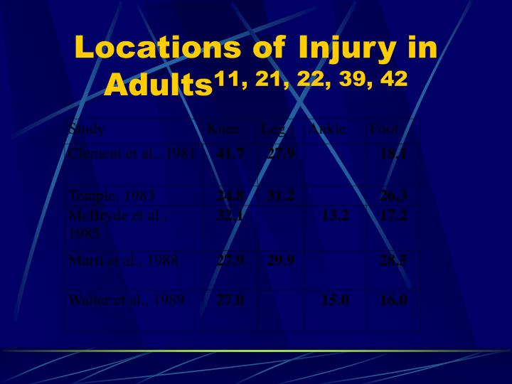 Locations of Injury in Adults