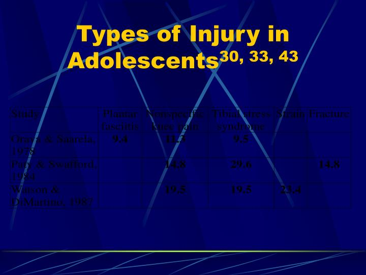 Types of Injury in Adolescents