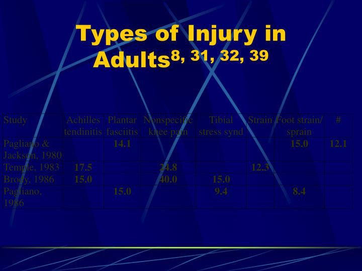 Types of Injury in Adults