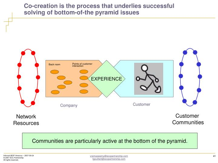 Co-creation is the process that underlies successful solving of bottom-of-the pyramid issues