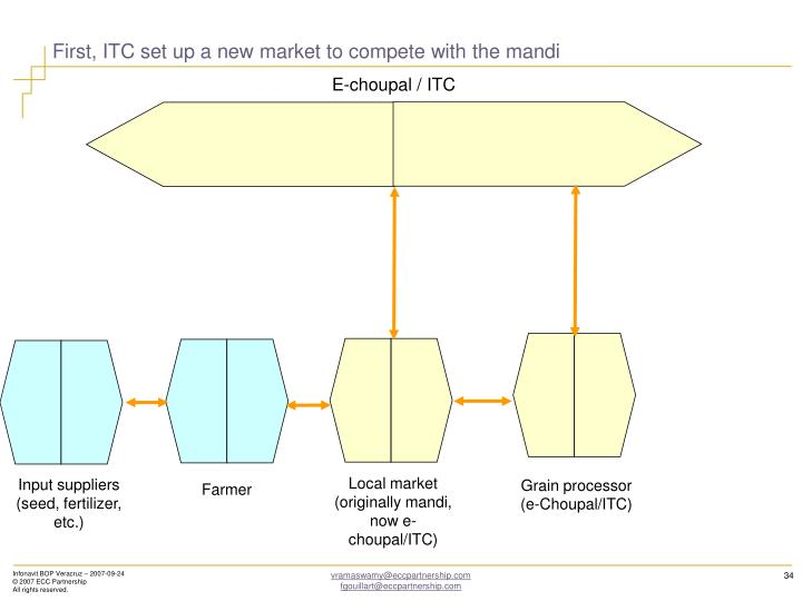 First, ITC set up a new market to compete with the mandi