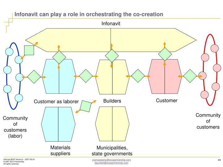 Infonavit can play a role in orchestrating the co-creation